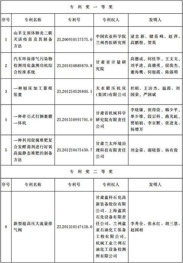 兰电股份获得2020年度万博手机版本登陆省专利奖励二等奖.png