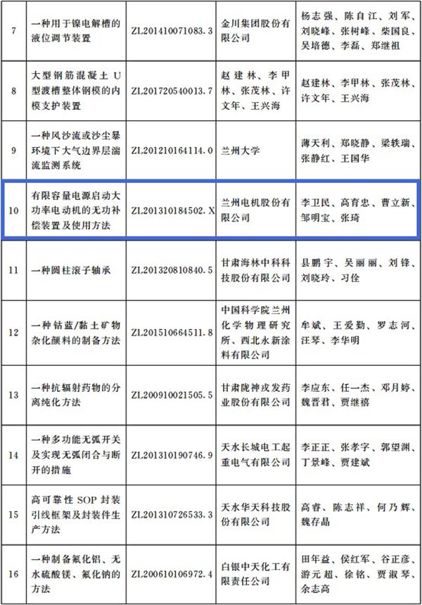 兰电股份获得2020年度万博手机版本登陆省专利奖励二等奖 (2).png